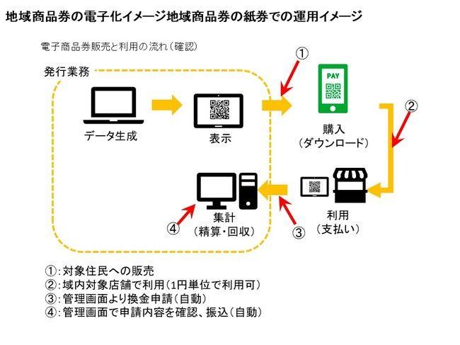 地域商品券の電子化イメージ地域商品券の紙券での運用イメージ.jpg