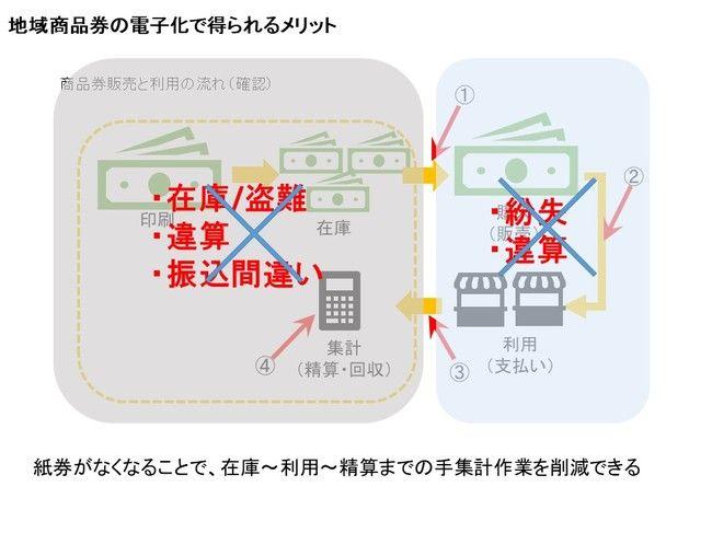 電子化で得られるメリット.jpg