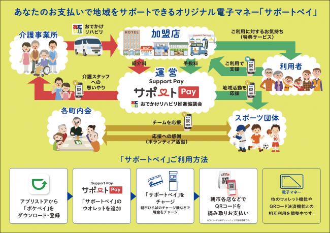 『函館朝市』で使える電子マネー「サポートペイ」ご利用までの流れ.png