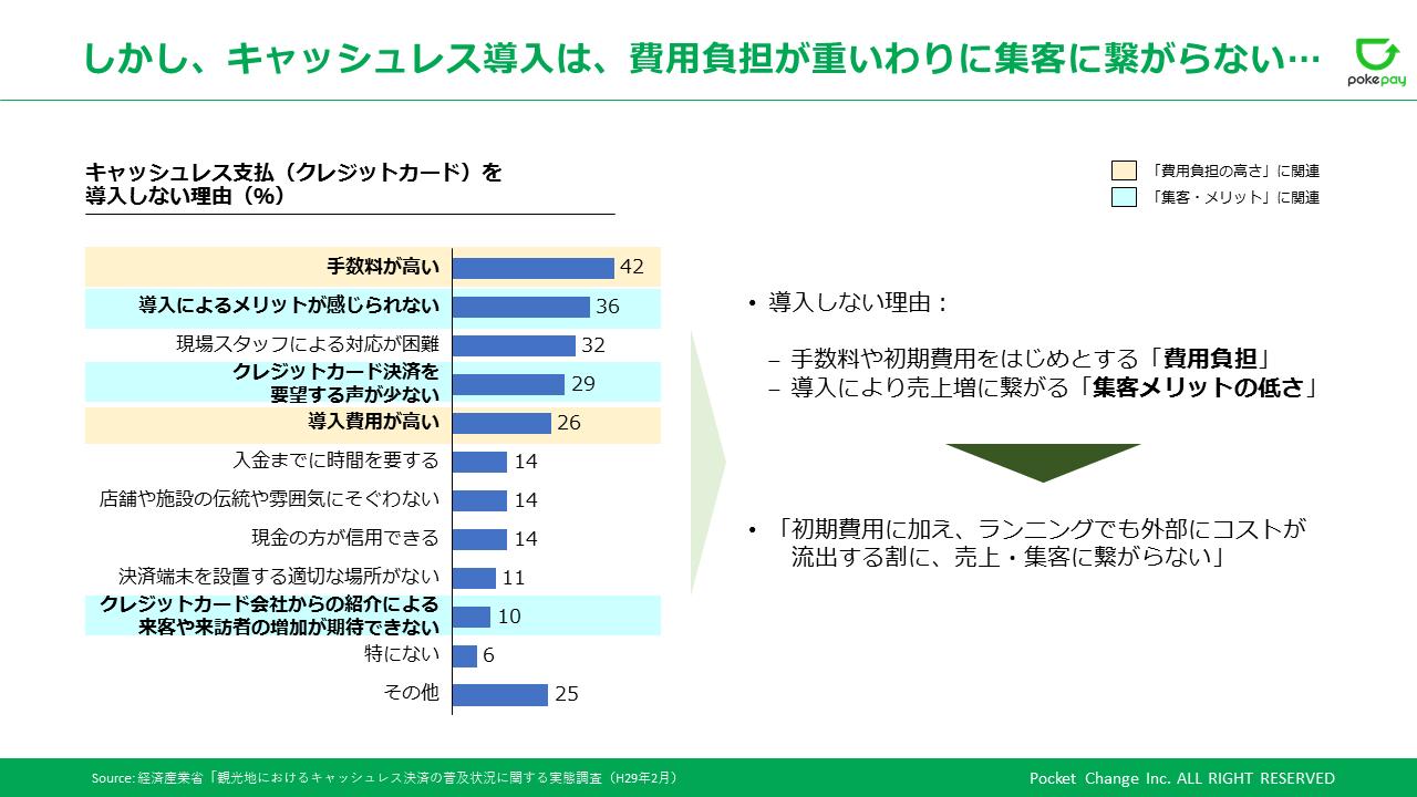 しかし、キャッシュレス導入は、費用負担が重いわりに集客に繋がらない.png