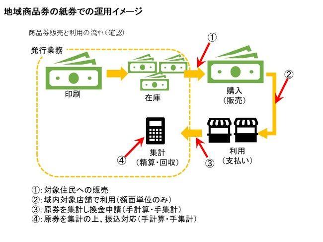 地域商品券の紙券での運用イメージ.jpg